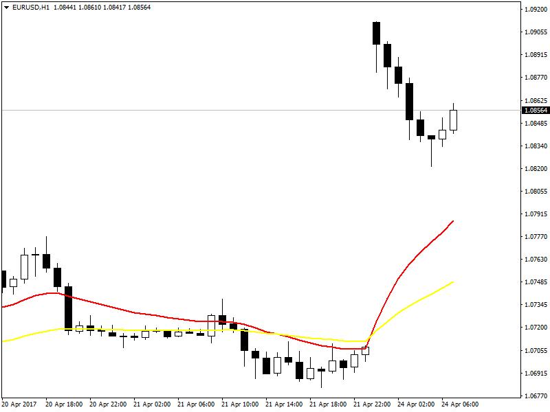 EURUSD H1 Chart