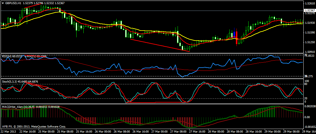 Forex divergence system