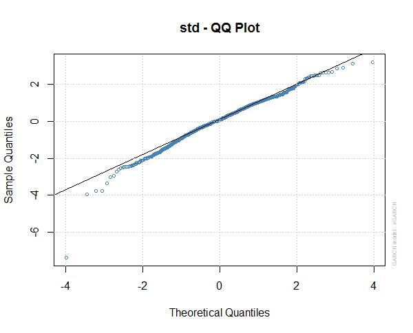 S&P 500 eGARCH Model