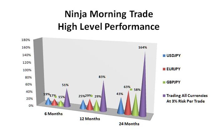 Ninja Morning Trade