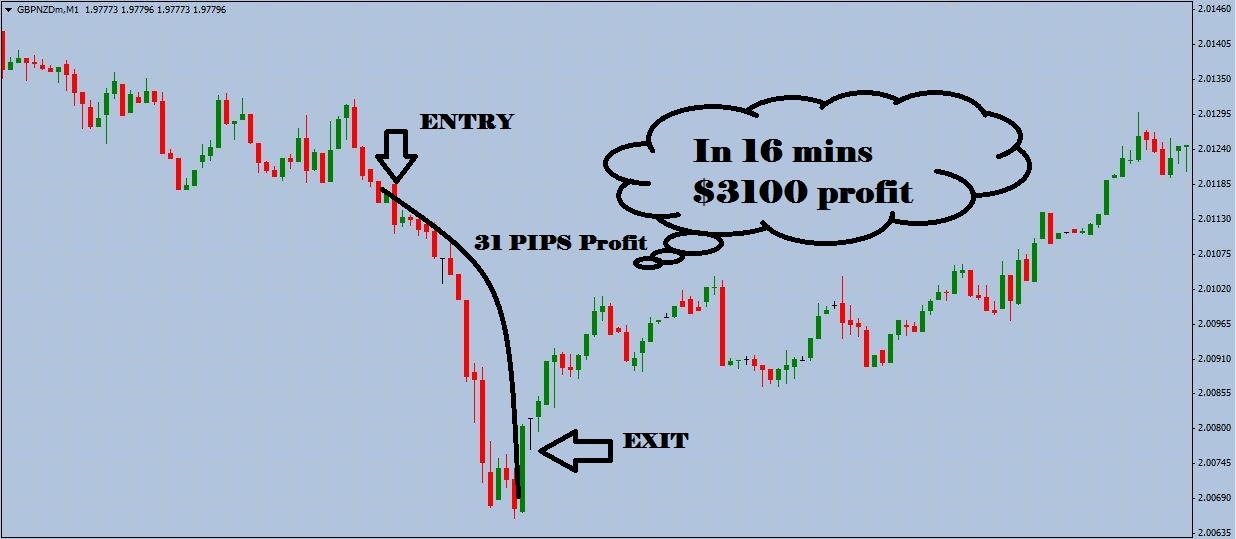 1 Minute In Out Forex Trading System