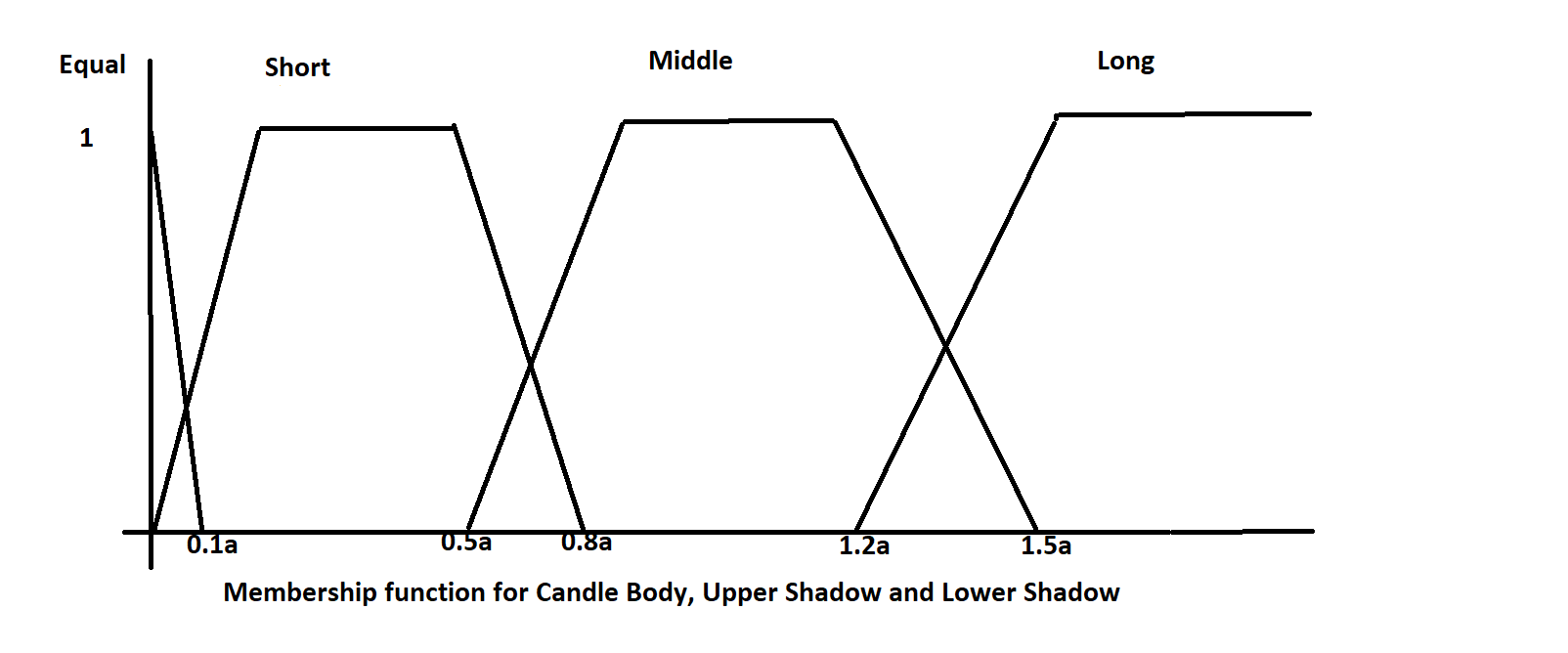 Fuzzy Membership for Candle body, Upper and Lower Shadow