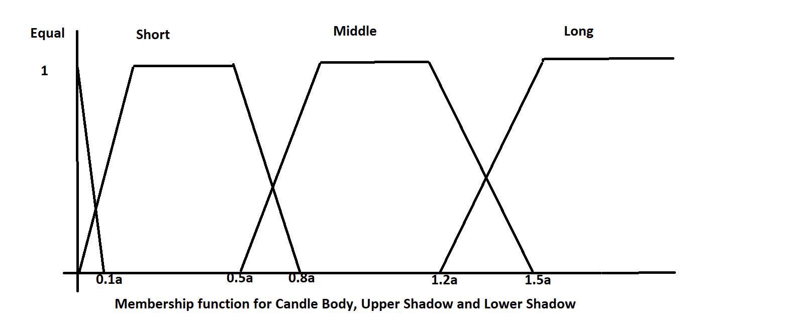 Fuzzy Candlestick Patterns Forecasting Algorithm - Trading Ninja 2 0
