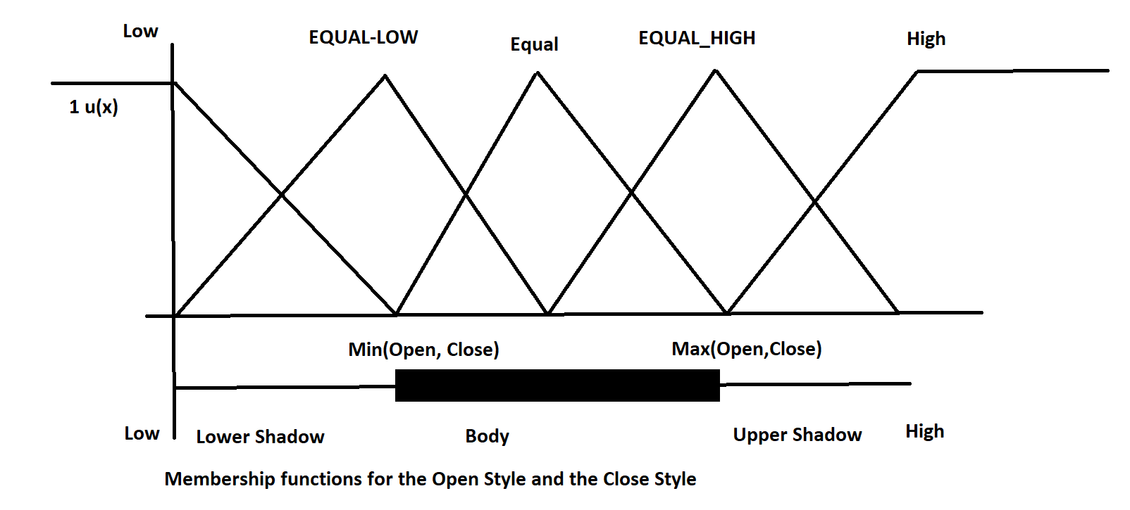 Fuzzy Membership for Open style and Close Style