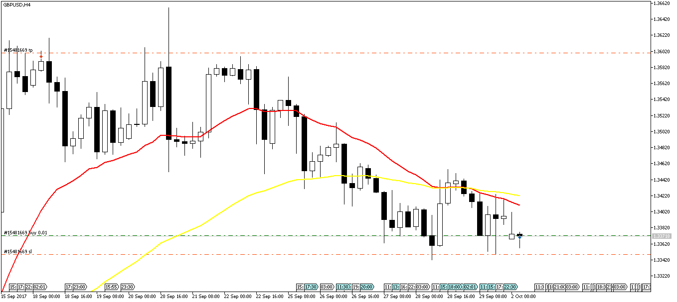How To Code Stop Loss And Take Profit In MQL5? - Trading Ninja 2 0