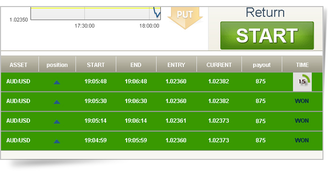 0 a binary options market hours