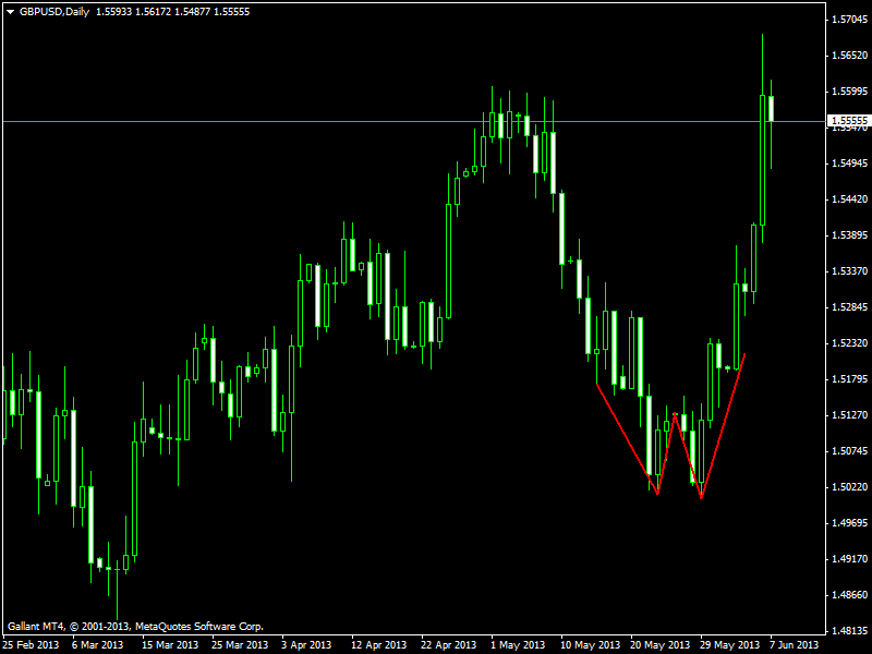 Swing Trading System For H4 Timeframe